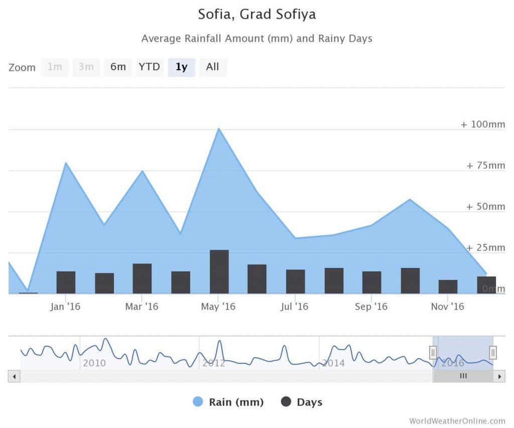 Regen in Sofia per maand grafiek